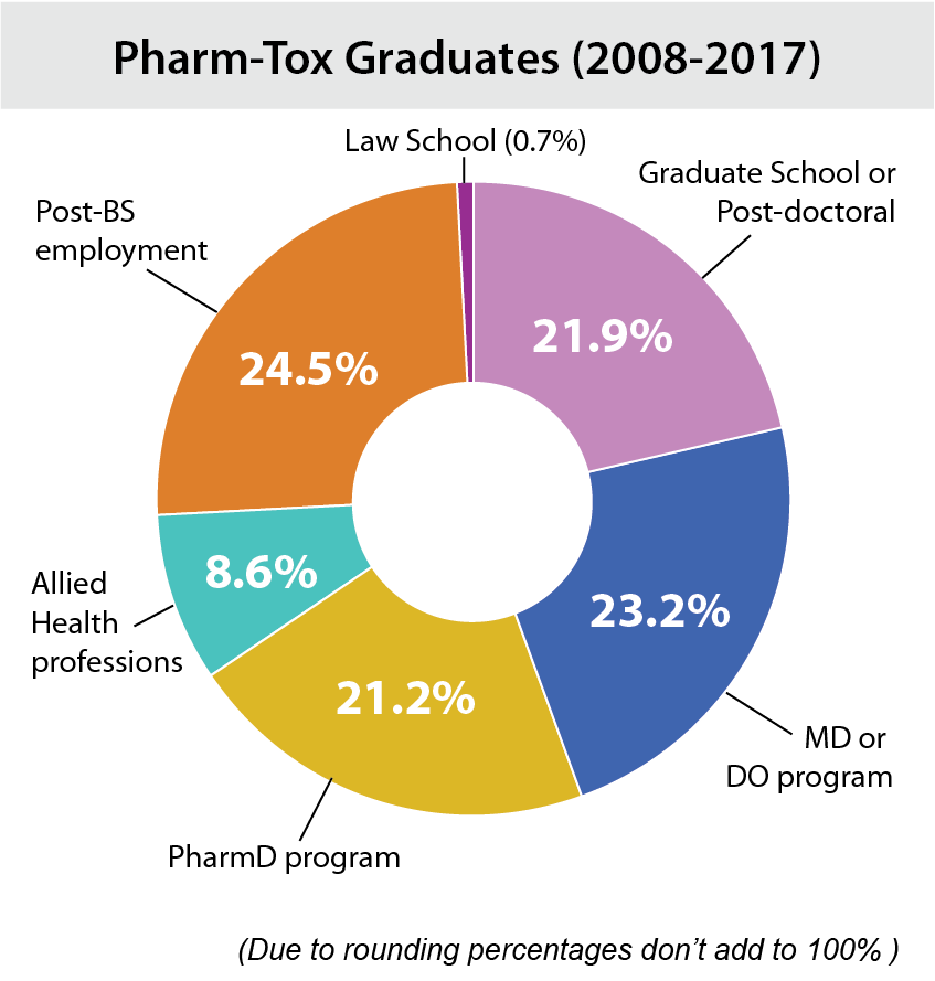 Pharm-Tox Graduates (2008-17): 21.9% Grad School of Post-doctoral; 23.2% MD or DO program; 21.2% PharmD program; 8.6% Allied Health professions; 24.5% Post-BS employment, and 0.7% Law School. (Due to rounding percentages don't add up to 100%).
