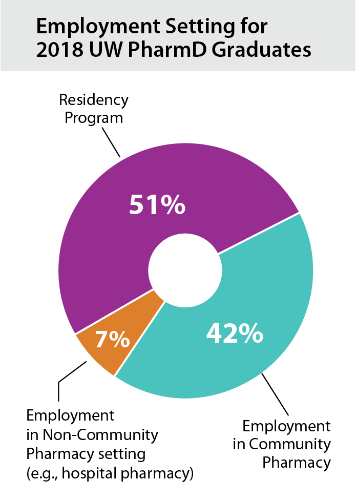 Pie chart showing employment setting for 2016 UW-SoP PharmD grads.  Residency Program: 48%; Employment in Community Pharmacy setting: 40%; Employment in Non-Community pharmacy setting: 12%.