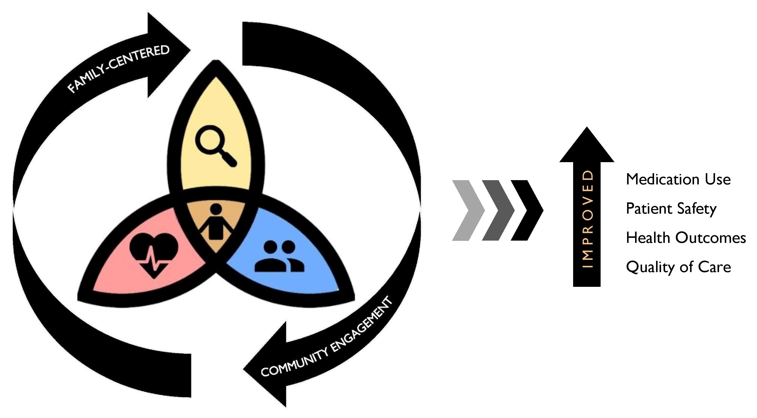 Graphic Depicting Research Process