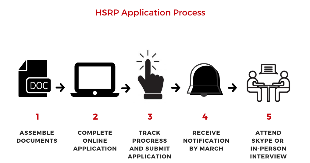 Application Process: Assemble Documents, Complete Online Application, Submit App, Receive Notification By March, Attend Skype or In-Person Interview