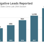 A bar graph showing the number of investigative leads reported growing from around 560 to more than 1,400 between 2014 and 2018.