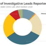 A pie chart showing investigative leads provided by the Wisconsin Crime Lab's DNA section by crime type.