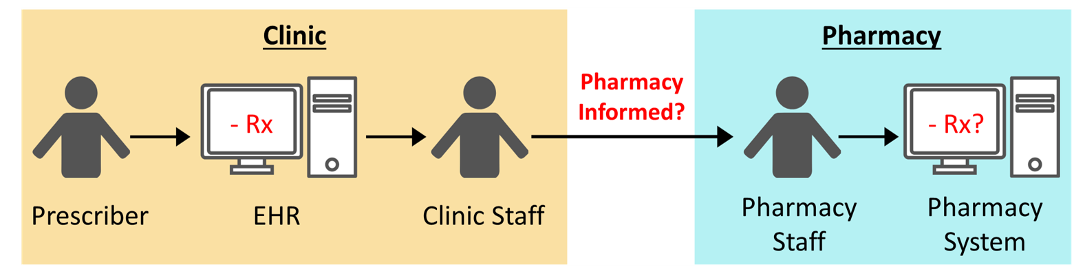 Manual process to communicate medication discontinuations by the clinic to the pharmacy