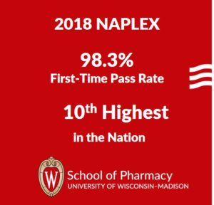 2018 NAPLEX - 98.3% first time pass rate for School of Pharmacy