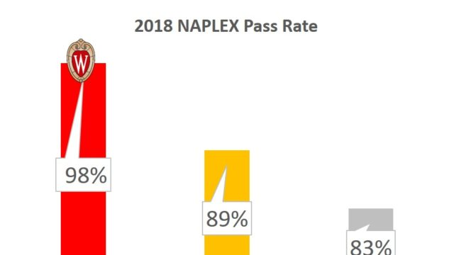 NAPLEX Pass Rate: School of Pharmacy at 98% versus 89% national average of accredited schools