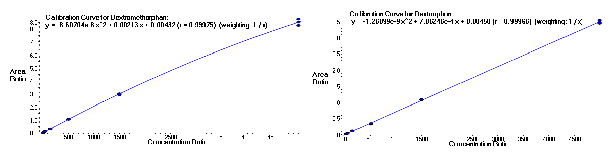 Calibration curves for Dextromethorphan (upper) and Dextrorphan (lower). Plotting the relative area (analyte:internal standard) generates a calibration curve that can be fitted with a weighted (1/x), quadratic curve. The curves show excellent R values >0.999. This was used in a laboratory exercise correlating the pharmacokinetic phenotype (ratios of metabolite to analyte from urine samples) with genotype for CYP2D6, a drug metabolizing enzyme.