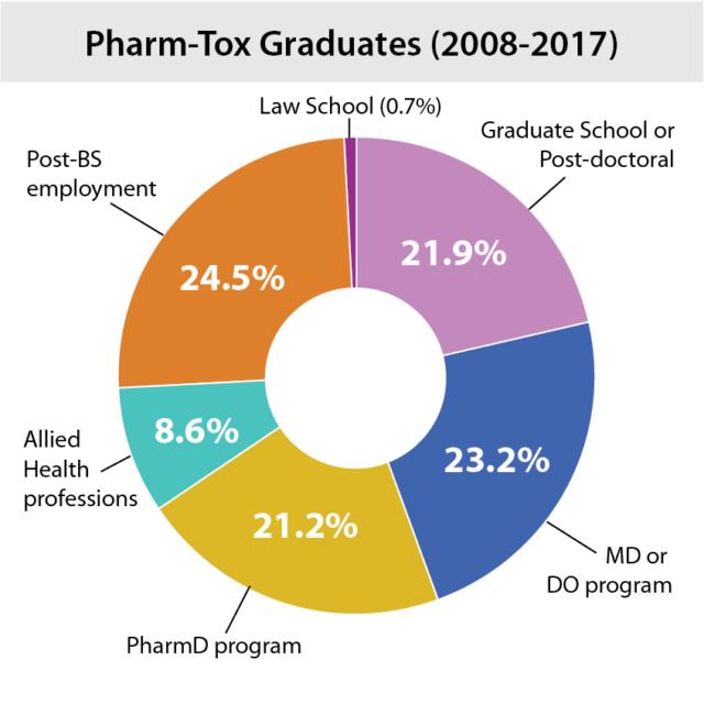 Student outcomes of the School's Pharm-Tox program.