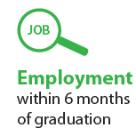 92% Employment within 3 months of Graduation