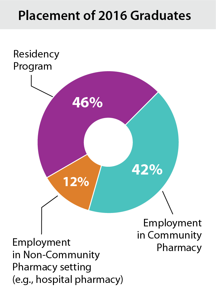 Pie chart showing where PharmD graduates end up: Residency: 44%; Employment: 49%; Fellowship/Post-graduate education: 2%; Unreported: 5%.